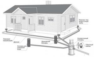 защита дома от затопления