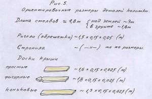 Размеры деталей калитки