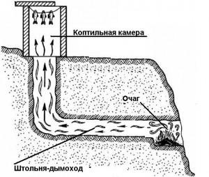 Схема дачной коптильни