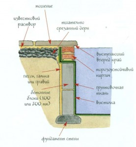 Схема установки стены