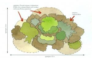 Схема крупного острова