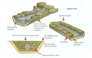 Сооружение горного потока в декоративном ручье