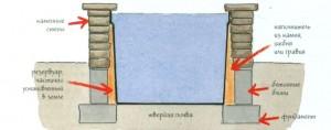 Схема устройства дачного водоема