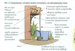 Устройство настенного фонтана