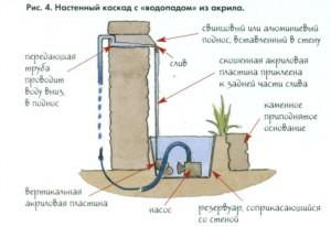 Настенный каскад с водопадом из акрила - схема