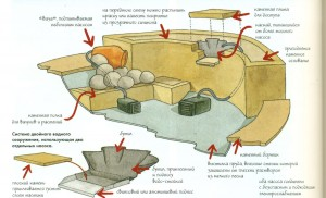 Схема устройства дачного пруда