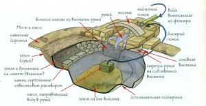 Схема организации пруда в японском стиле