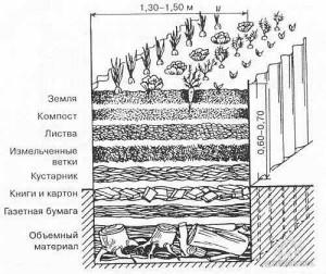 Слои почвы в высокой грядке