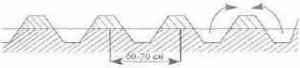 Схема устройства гребней