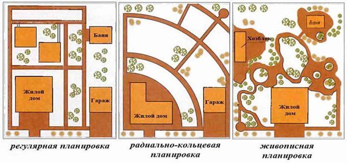 Планировки участка