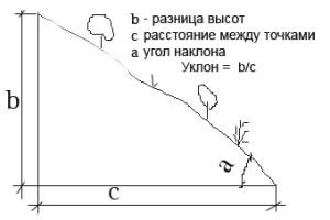 График угла наклона