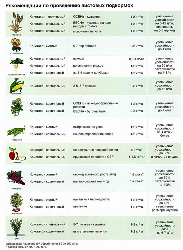 рекомендации подкормки растений кристалоном