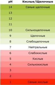 kislotnost-pH